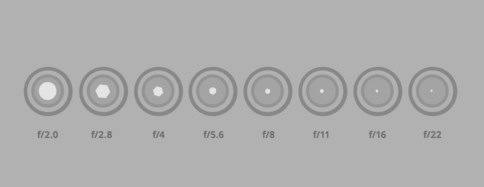 不同 f 值光圈的图形表示