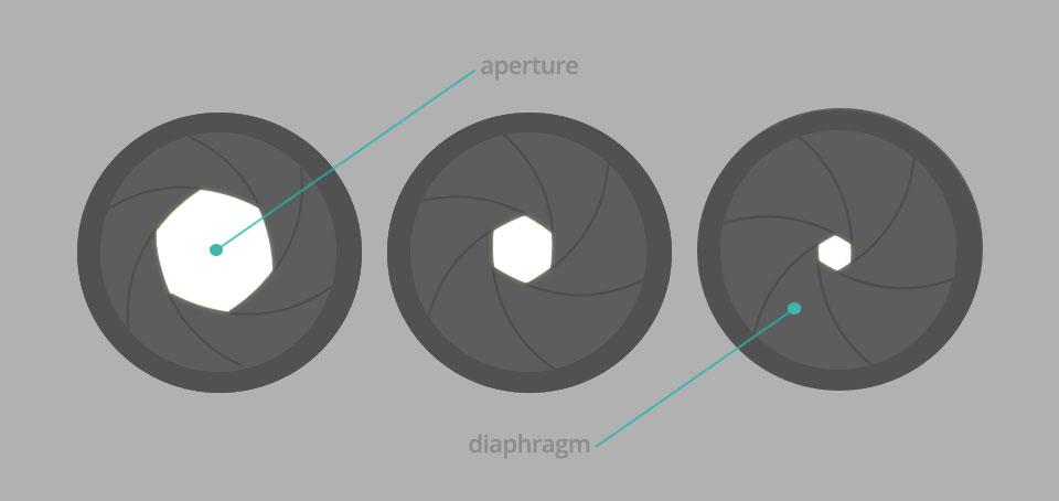 光圈叶片的开合决定了孔径的大小