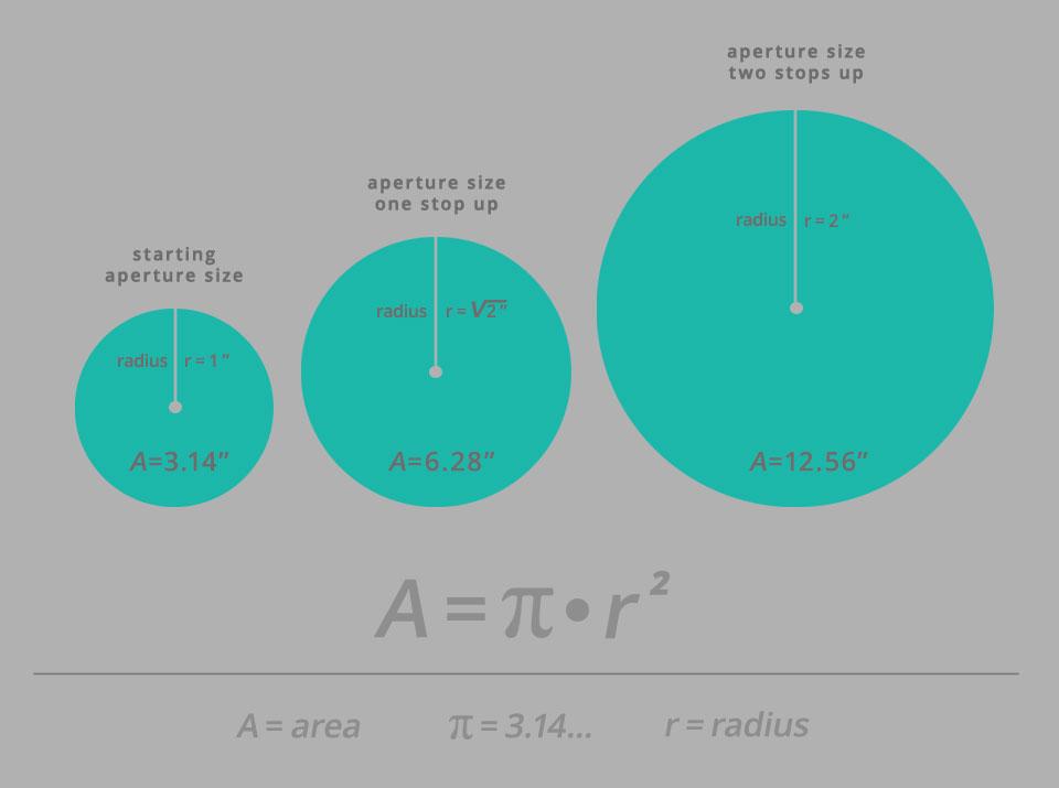 光圈半径加倍意味着进入相机的光量是原来的四倍