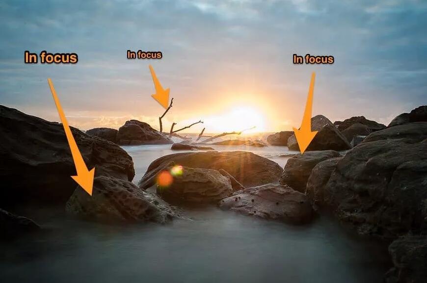 光圈是什么?光圈如何影响曝光和景深?