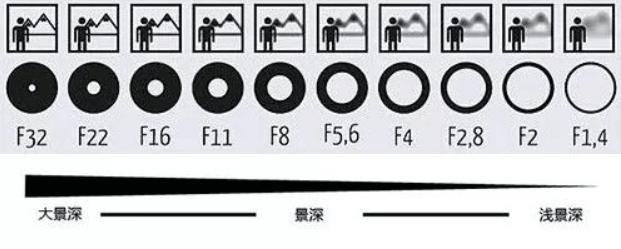 光圈景深原理(Depth of Field)